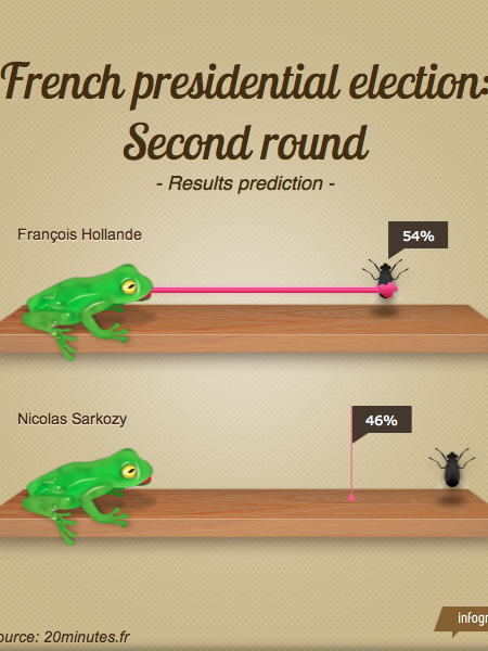 French presidential election 2nd round: prediction Infographic