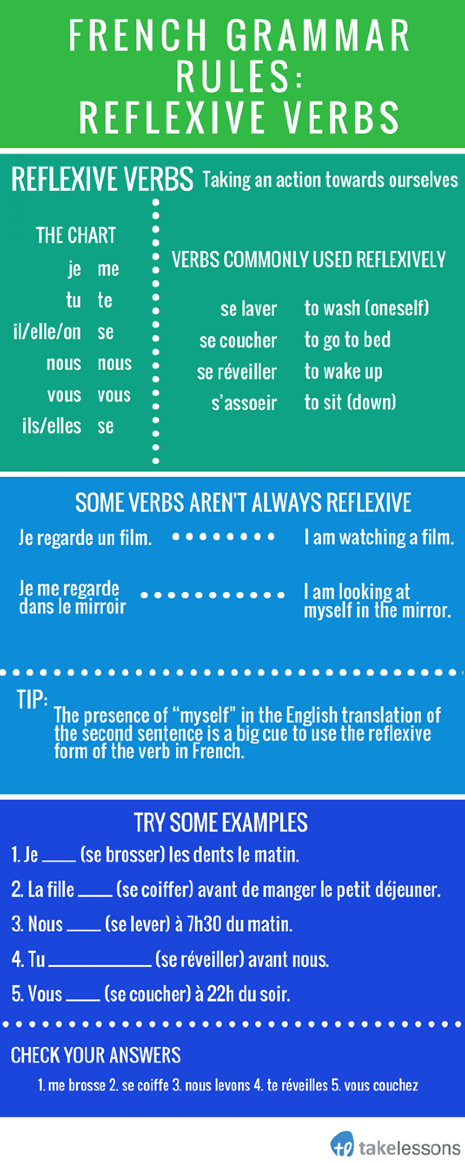 French Reflexive Verbs  Infographic