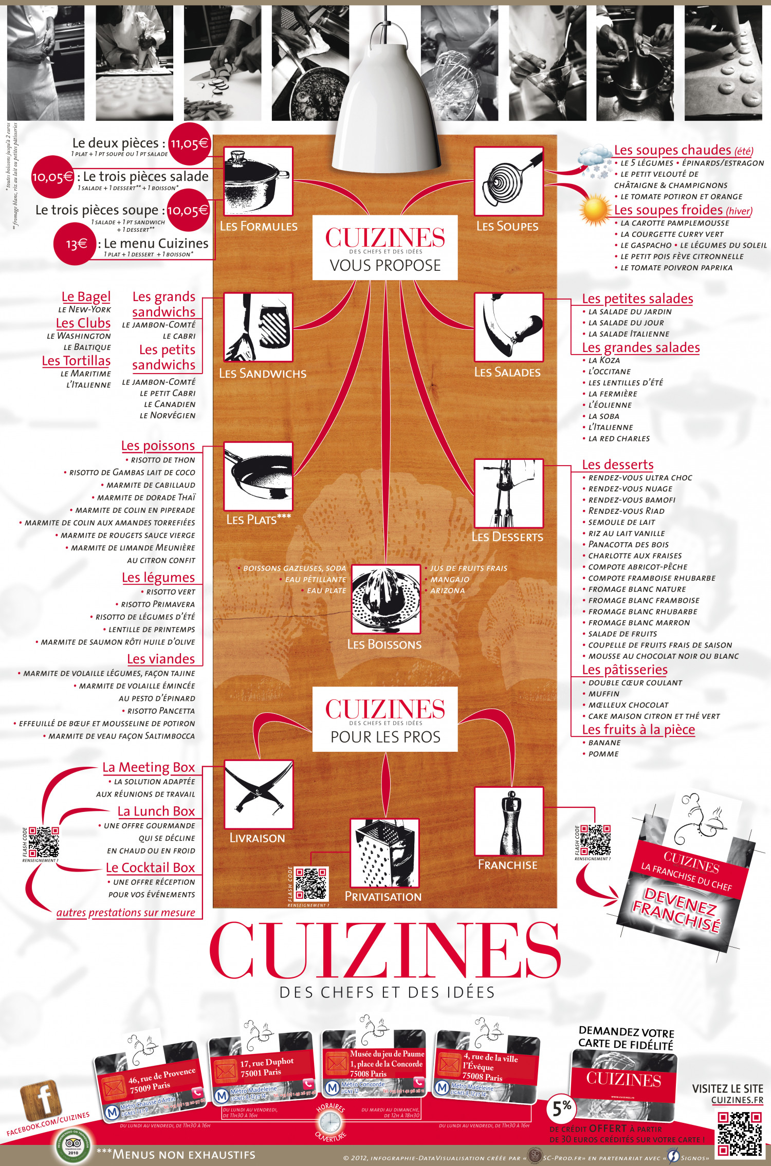 "French restaurant ""Cuizines"" to Paris Infographic"