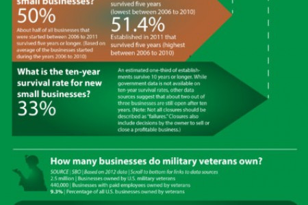 Frequently Asked Questions About US Small Business 2016 Infographic