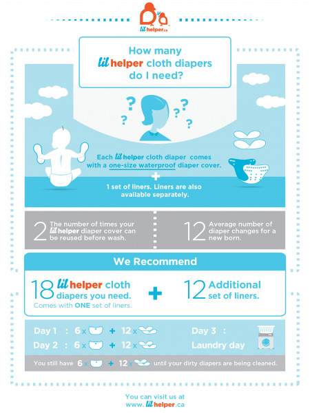 Frequently Asked Questions- lilhelper diapers Infographic