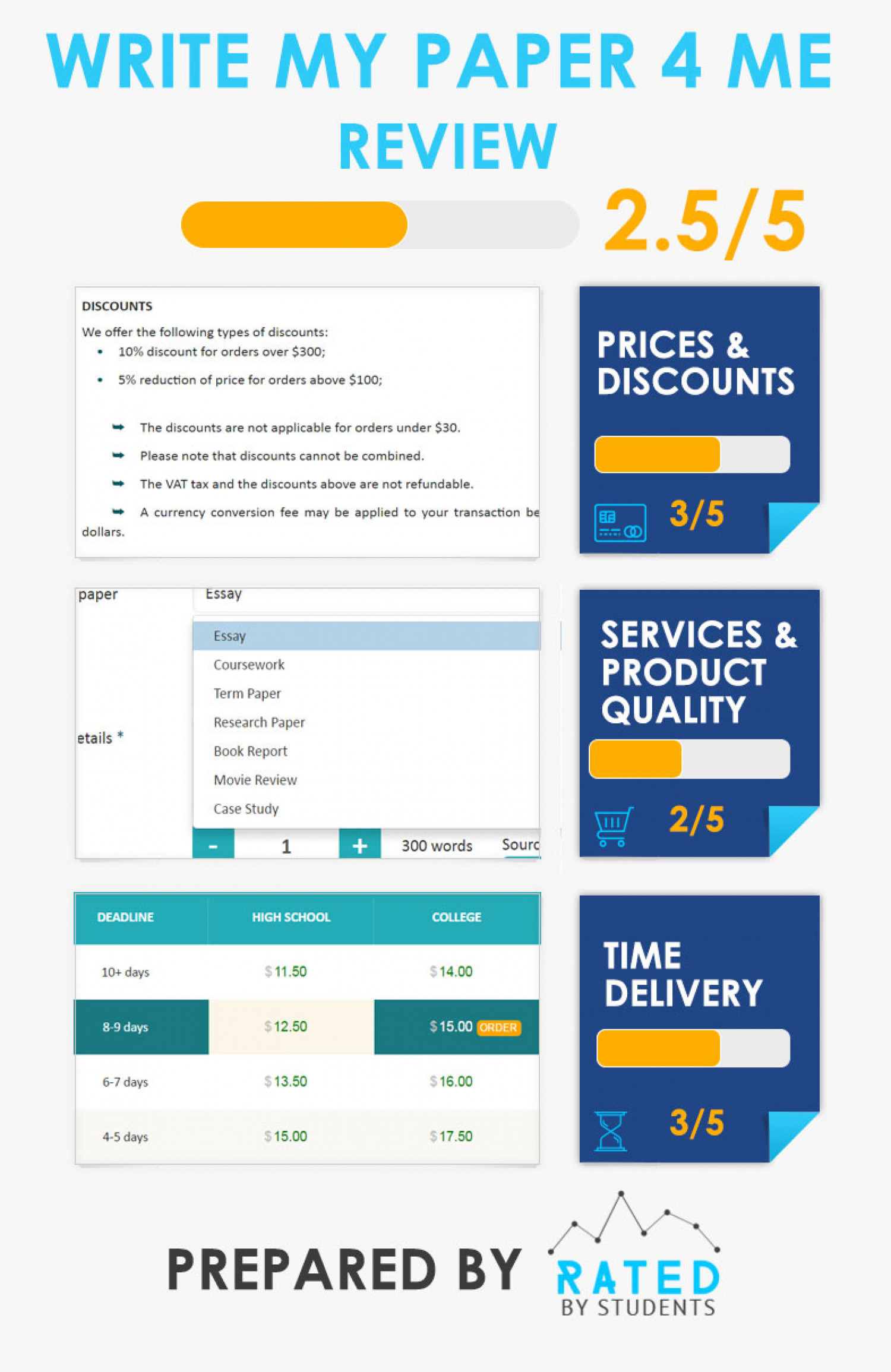 Fresh infographic about products and service of WriteMyPaper4Me by Rated by Students website Infographic