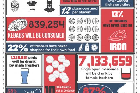 Freshers Week Number Crunch   Infographic