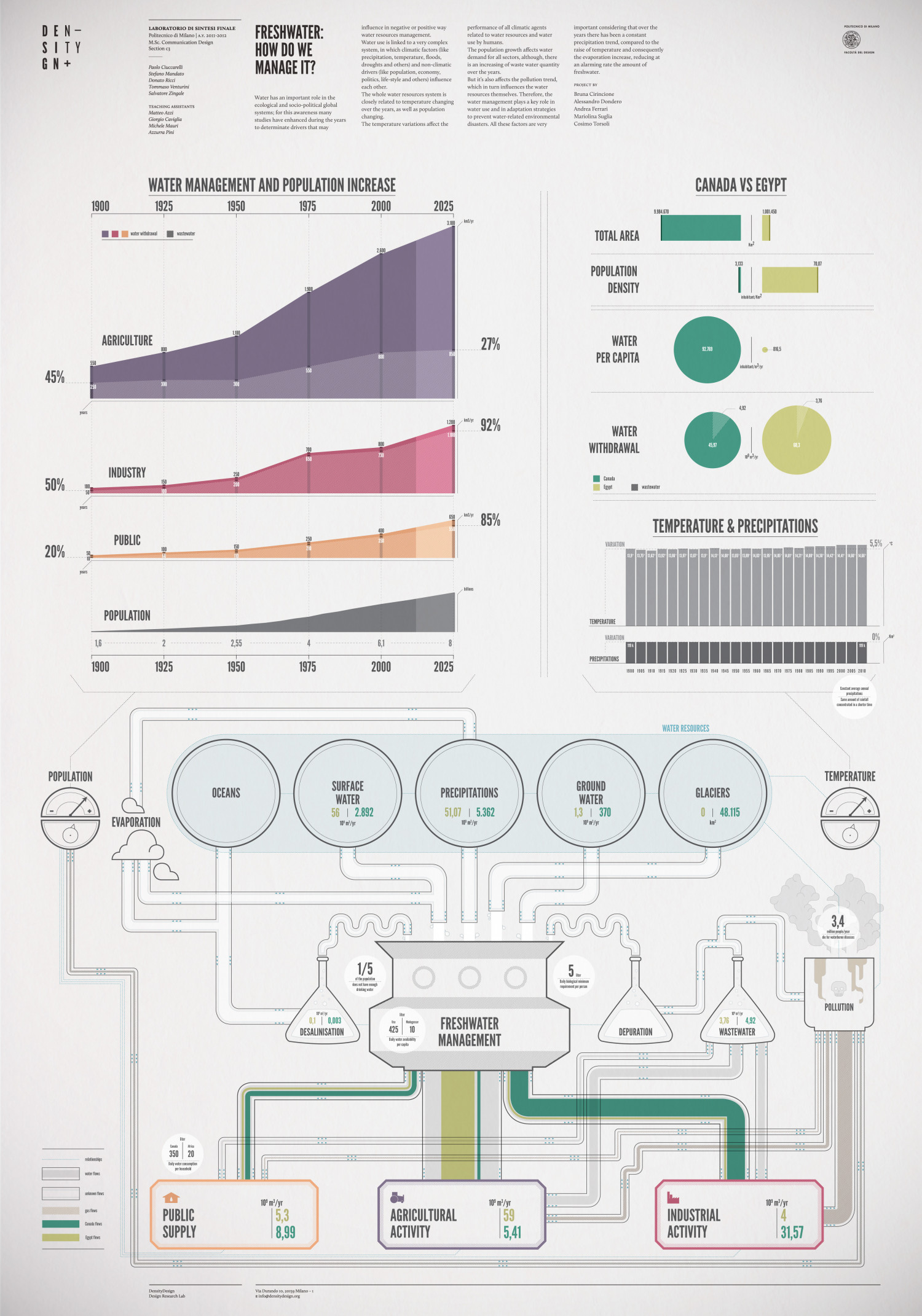 Freshwater: how do we manage it? Infographic