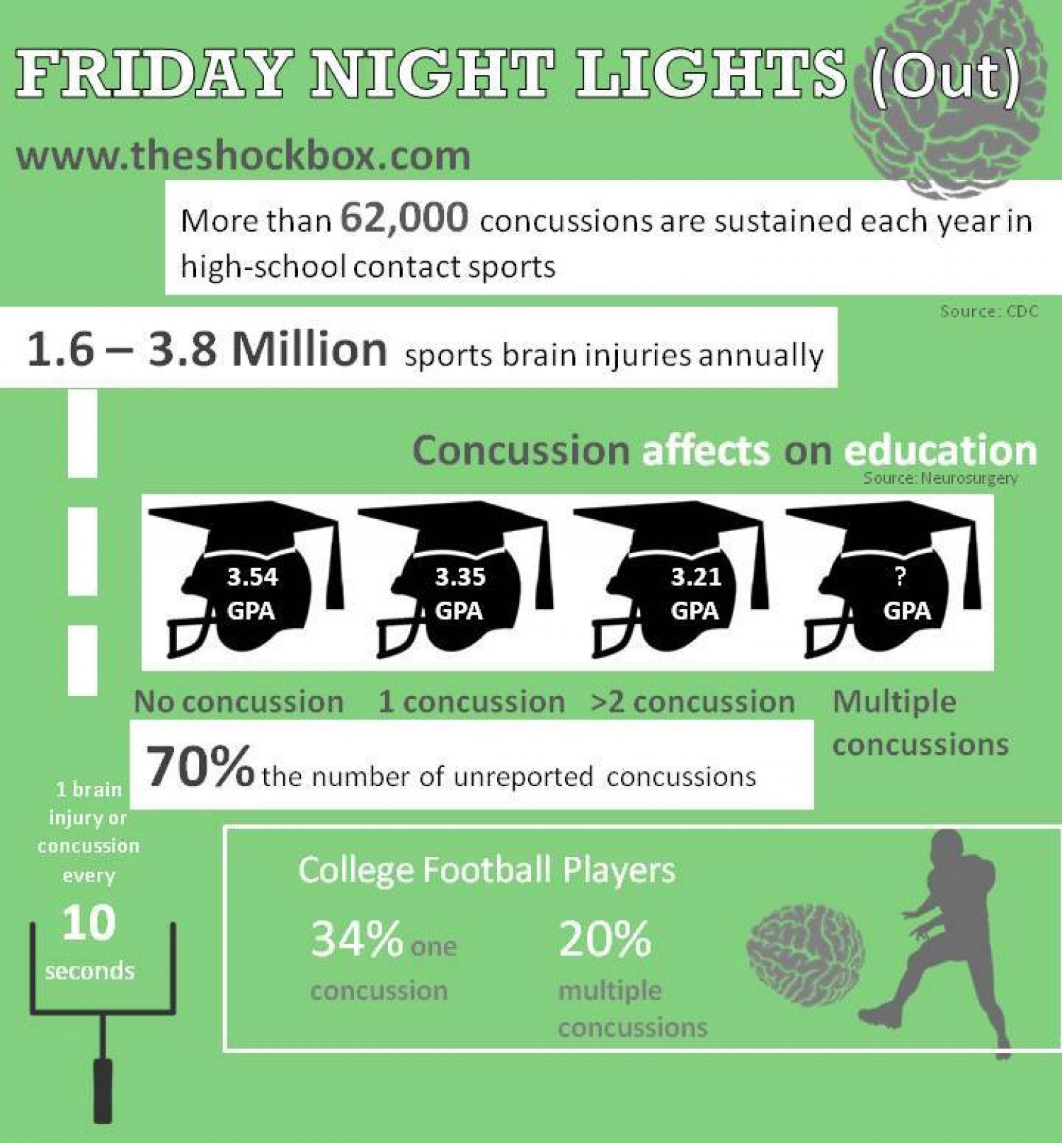 Friday Night Lights-out Infographic