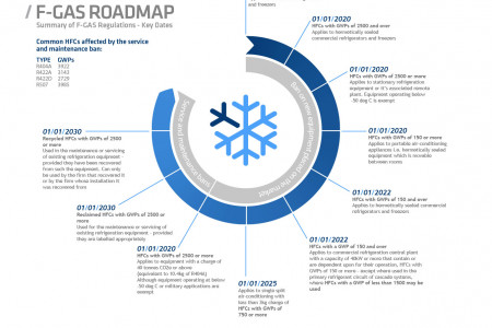 Fridgehub F-Gas Roadmap - A Summary of F-Gas Regulations Key Dates Infographic