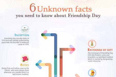 Friendship Day 2015-Infographics Infographic