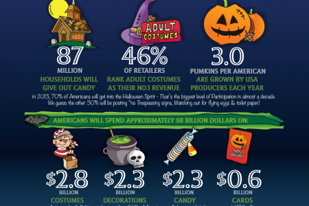 Frightful Halloween Facts Infographic