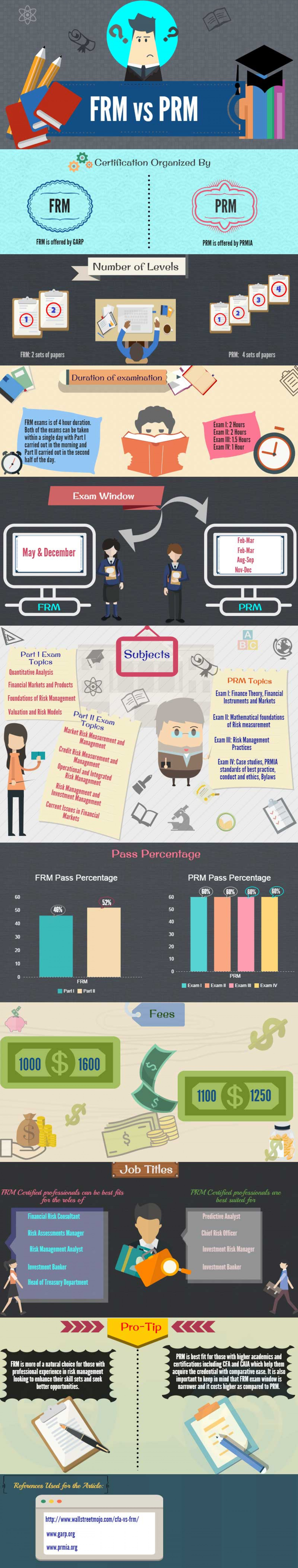 FRM vs PRM Infographic