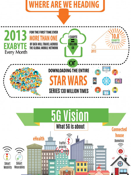 From 1G To 5G Internet - Full Overview Infographic