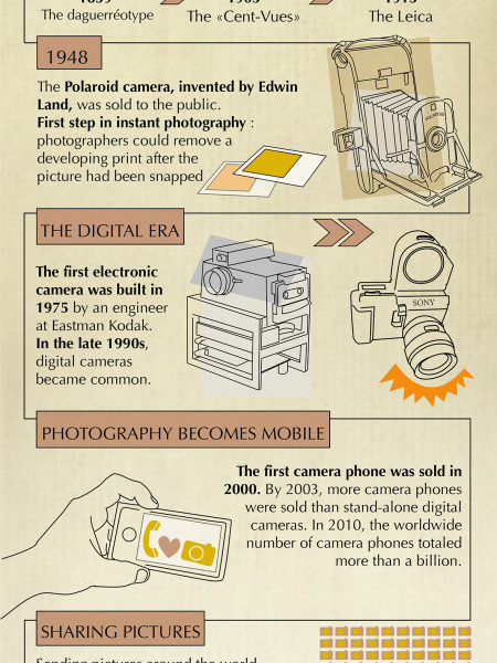 The History of the Camera | Visual ly