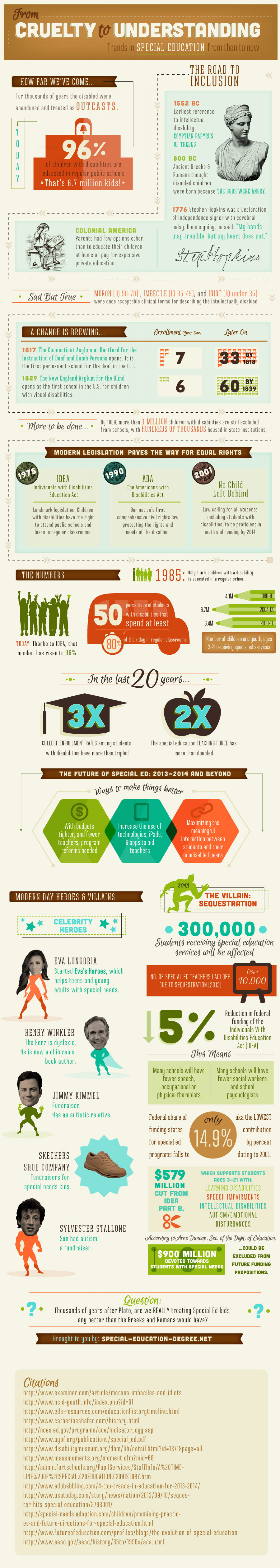 From Cruelty to Understanding: Trends in Special Education From Then To Now Infographic