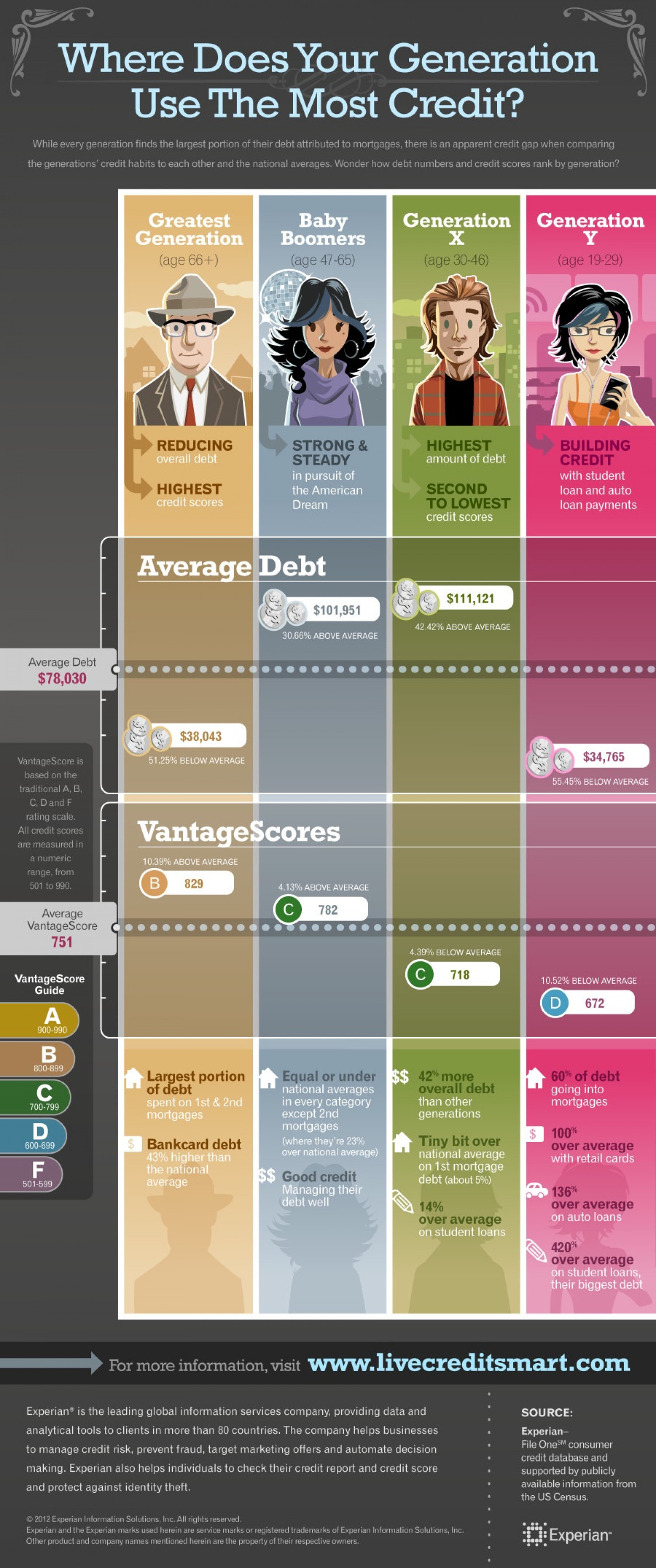 From Generation to Generation Infographic