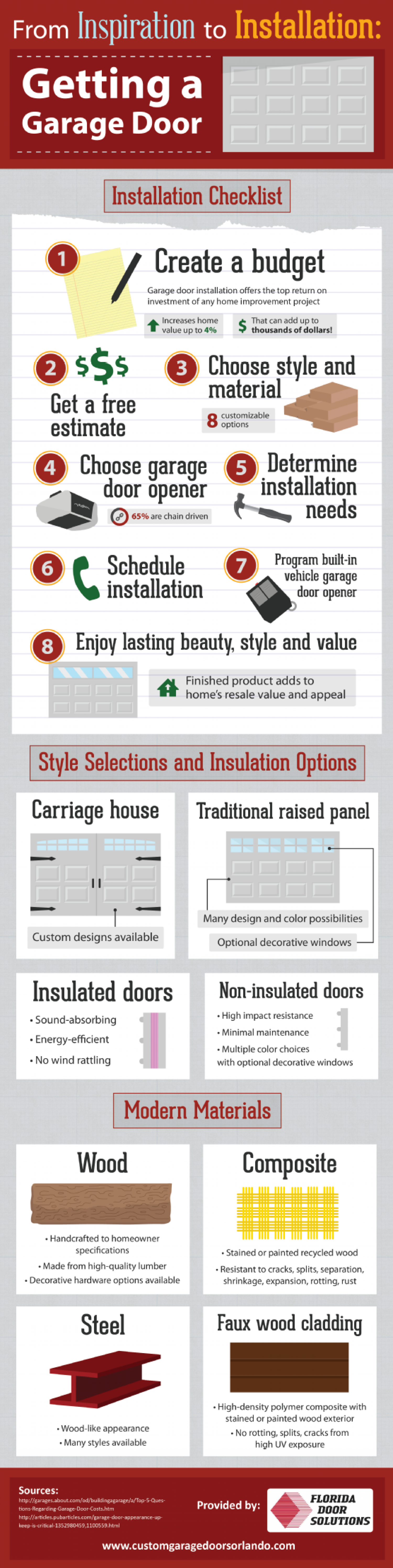 From Inspiration to Installation: Getting a Garage Door  Infographic