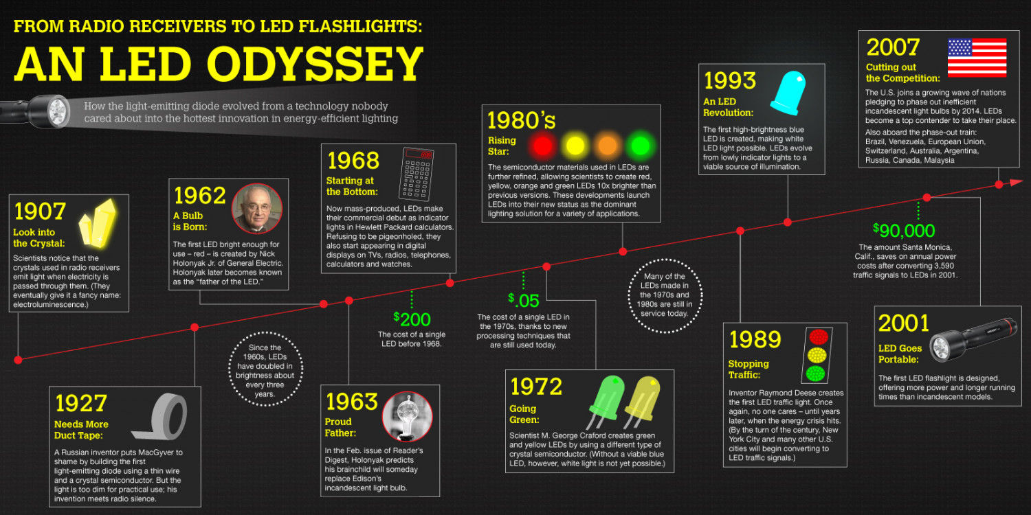 From Radio Receivers to LED Flashlights: An LED Odyssey Infographic