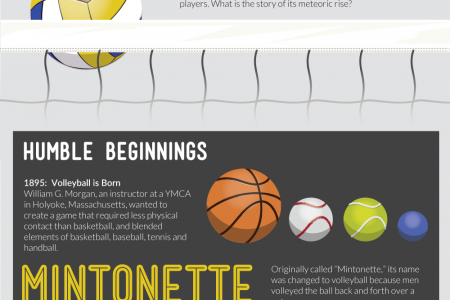 From Set To Spike - A History Of Volleyball Infographic