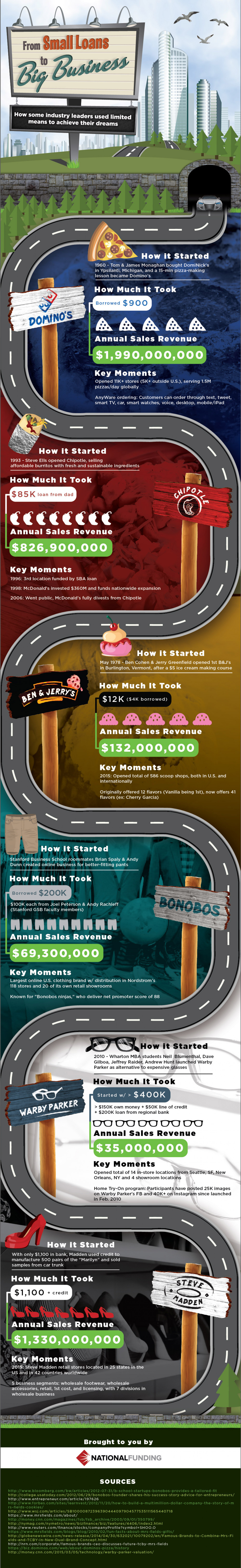From Small Loans to Big Business Infographic