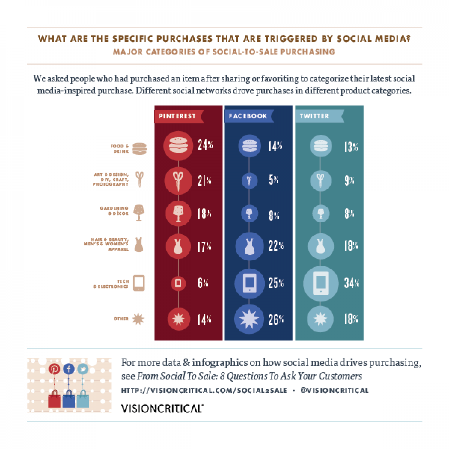 From Social to Sale: What are the Specific Purchases Triggered by Social Media?  Infographic