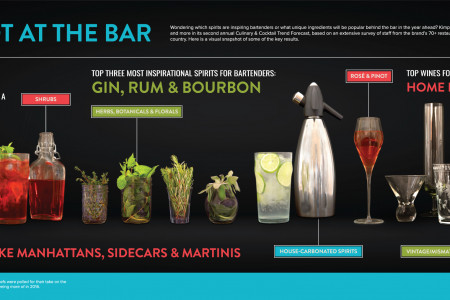 From Tartare and Cauliflower to Gin and Botanicals: Kimpton Hotels & Restaurants Unveils Its Second Annual Culinary & Cocktails Trend Forecast for 2016 Infographic