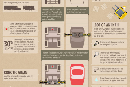 From the Factory to the Showroom: How Cars are Made Infographic