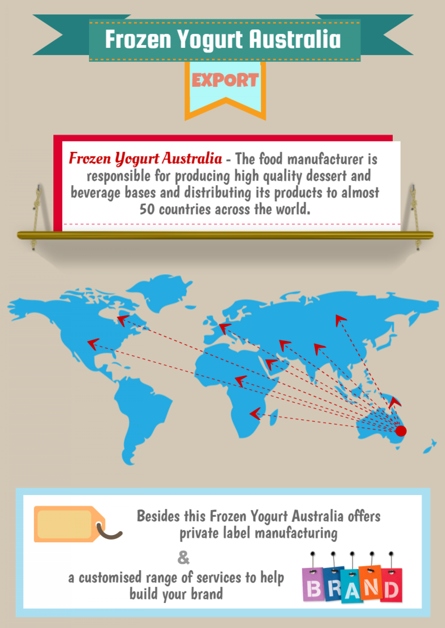Frozen Yogurt Australia - Export Infographic