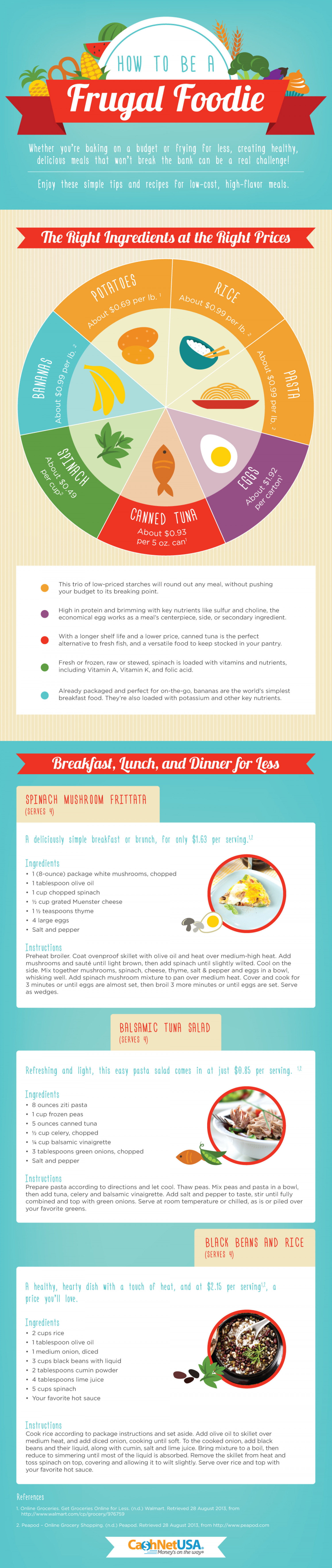 Frugal Feasting for Beginners Infographic