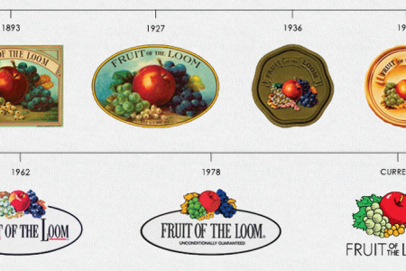 Fruit Of The Loom Logo History Infographic