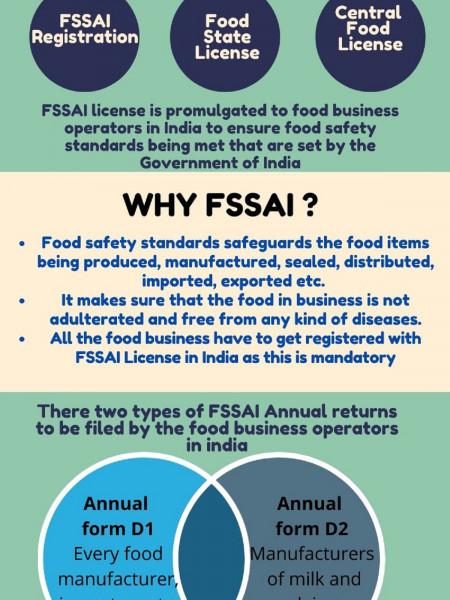 FSSAI Registration and Annual Returns Infographic