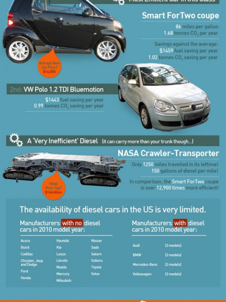 Fuel efficiency in the US Infographic