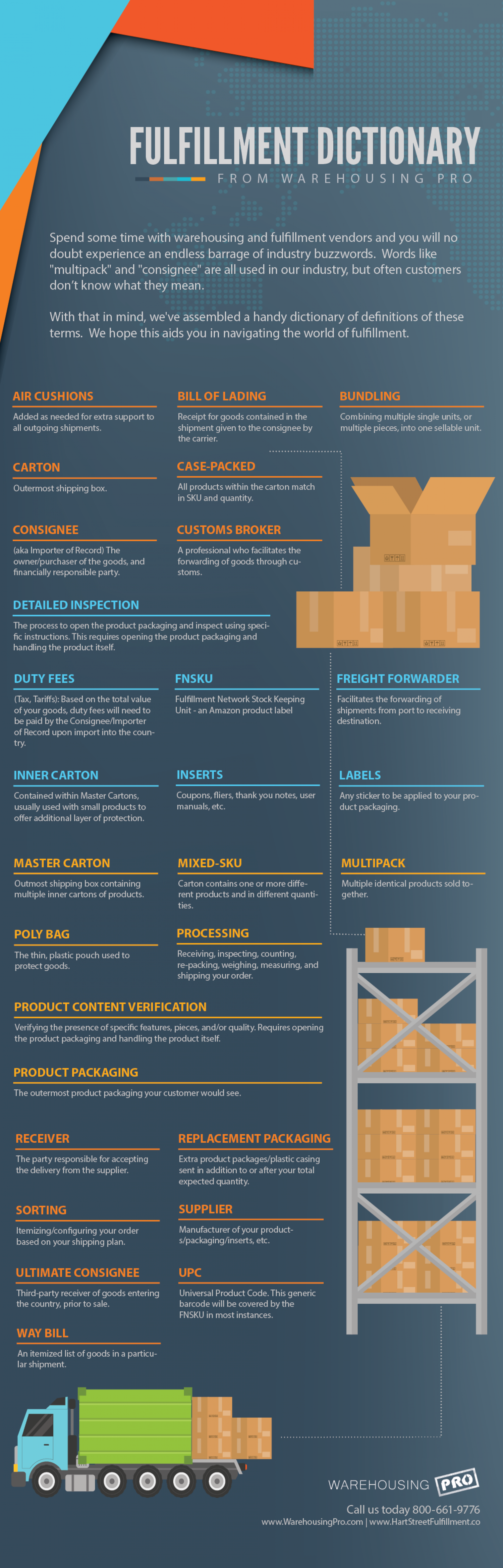 Fulfillment Dictionary From Warehousing Pro  Infographic