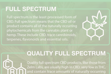 Full Spectrum CBD Products Infographic