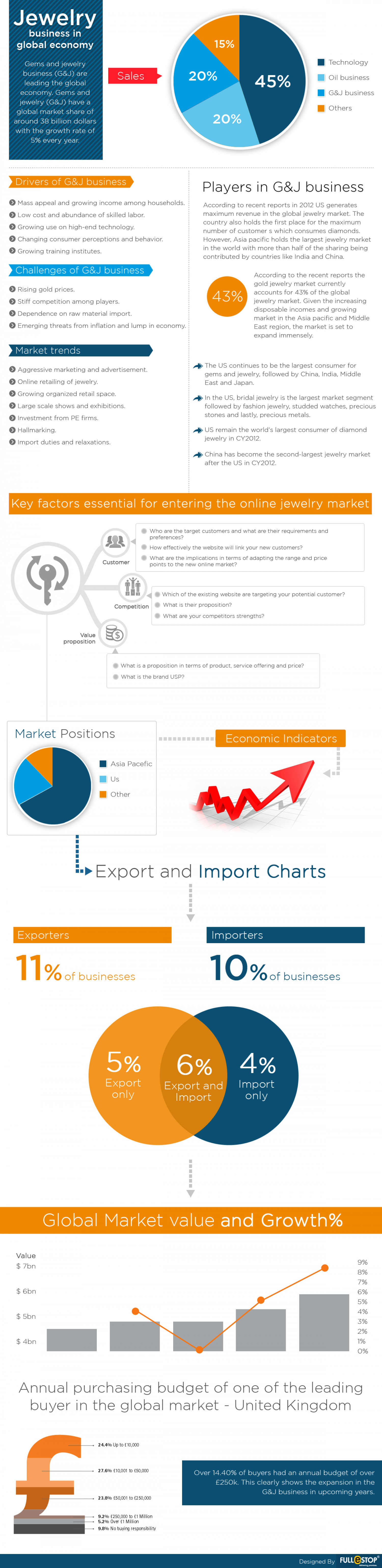 Fullestop Review: Jewelry Industry Infographic