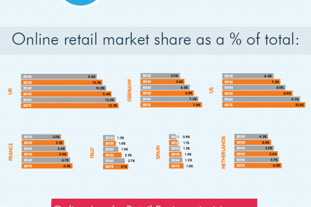 Fullestop Review: Online Retailing in G&J Business Infographic