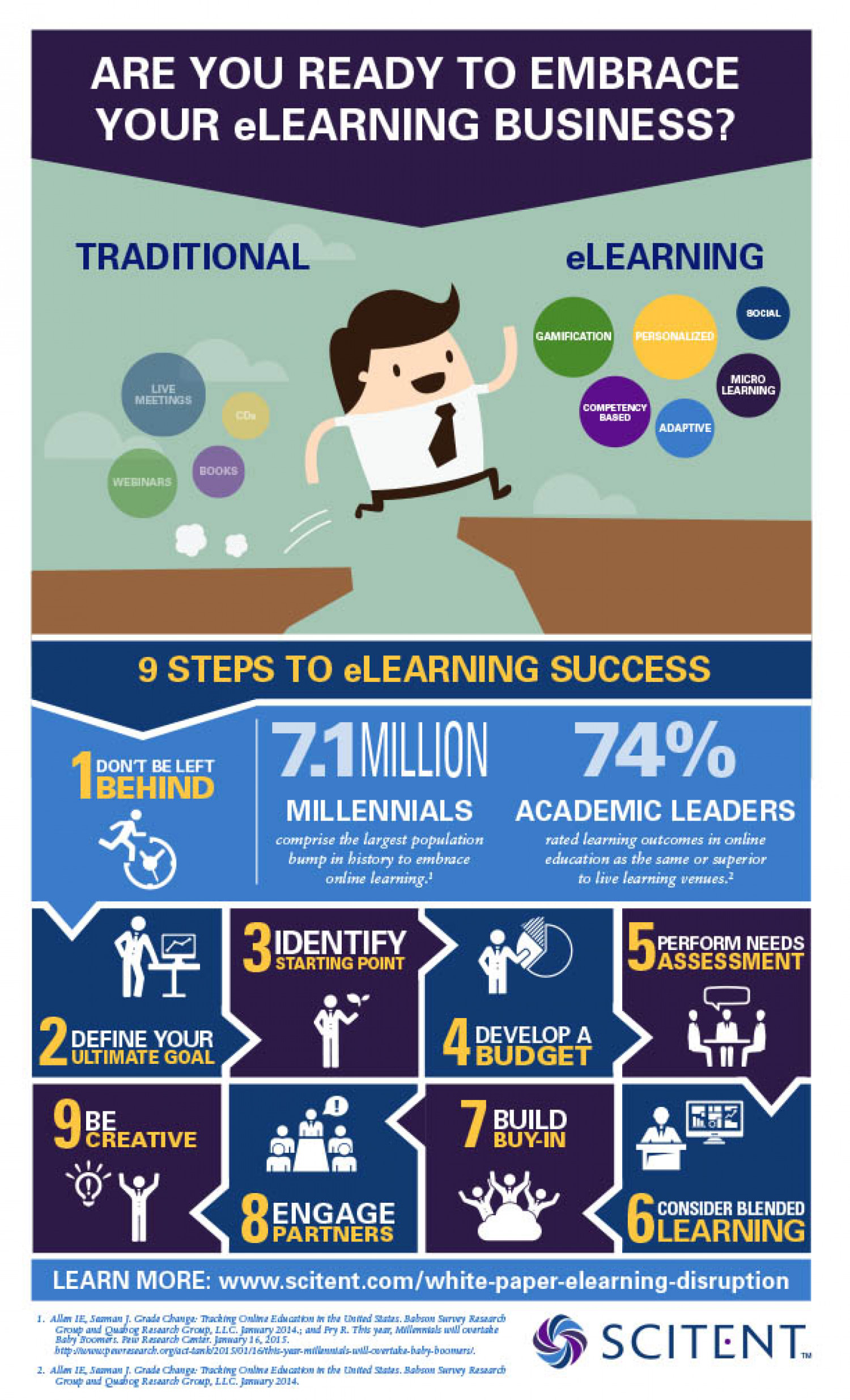 Fully Embrace eLearning Disruption  Infographic