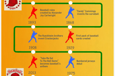 Fun Baseball Facts Infographic