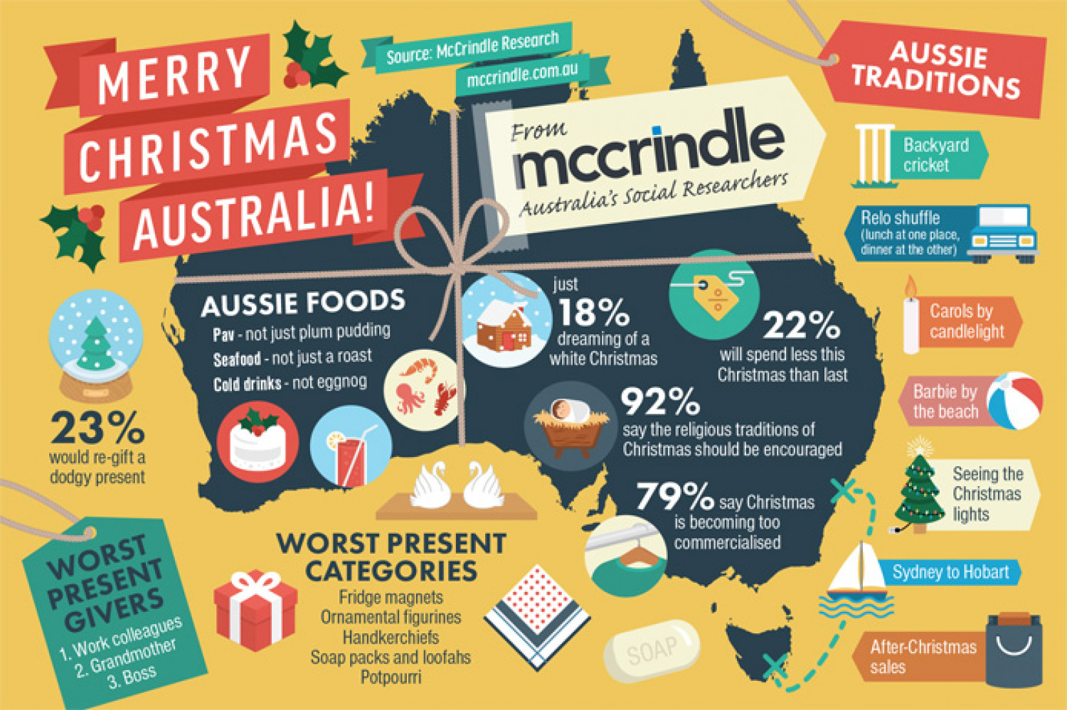 Fun facts about Christmas in Australia Infographic