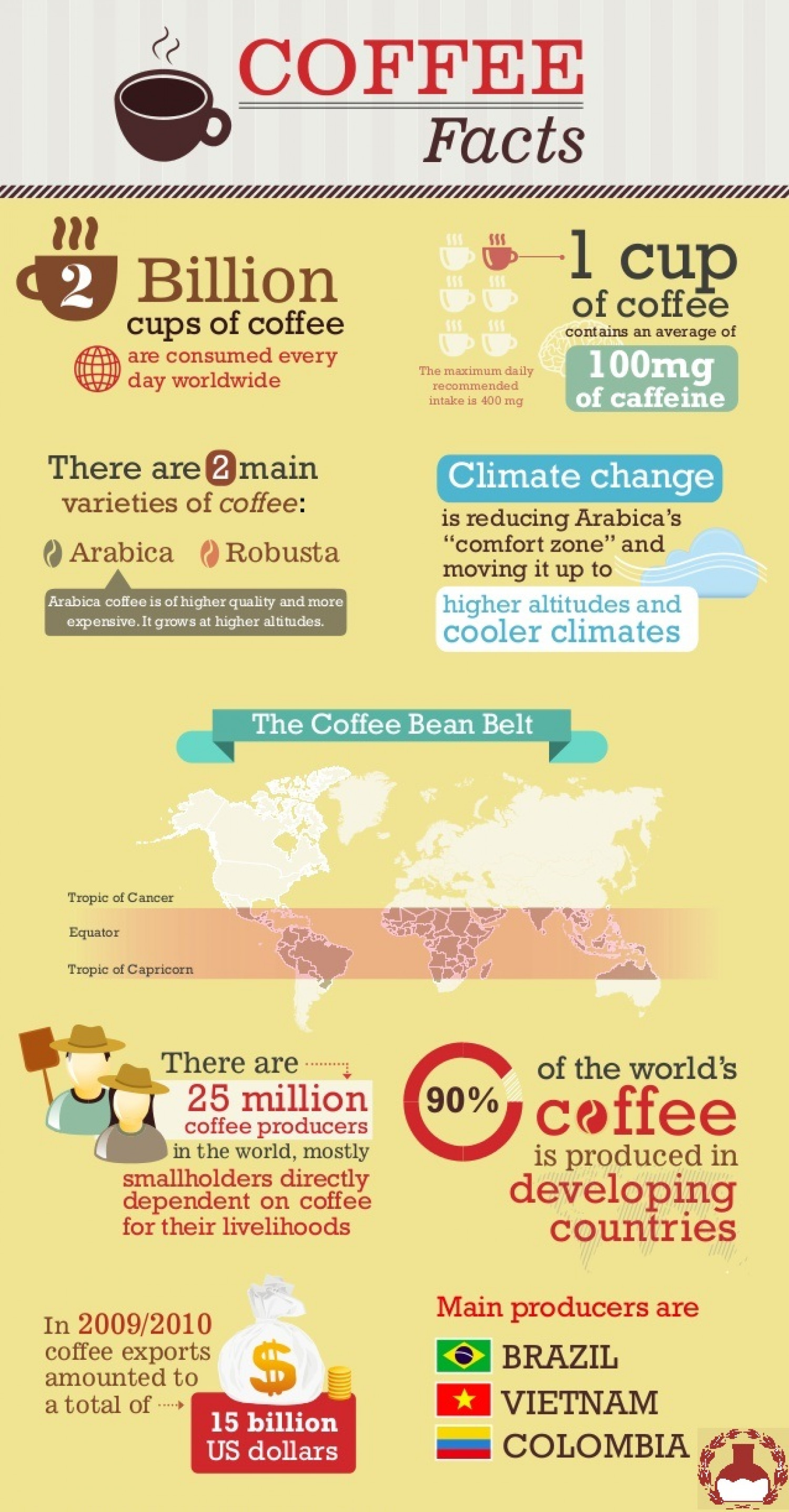 Fun Facts About Coffee Infographic
