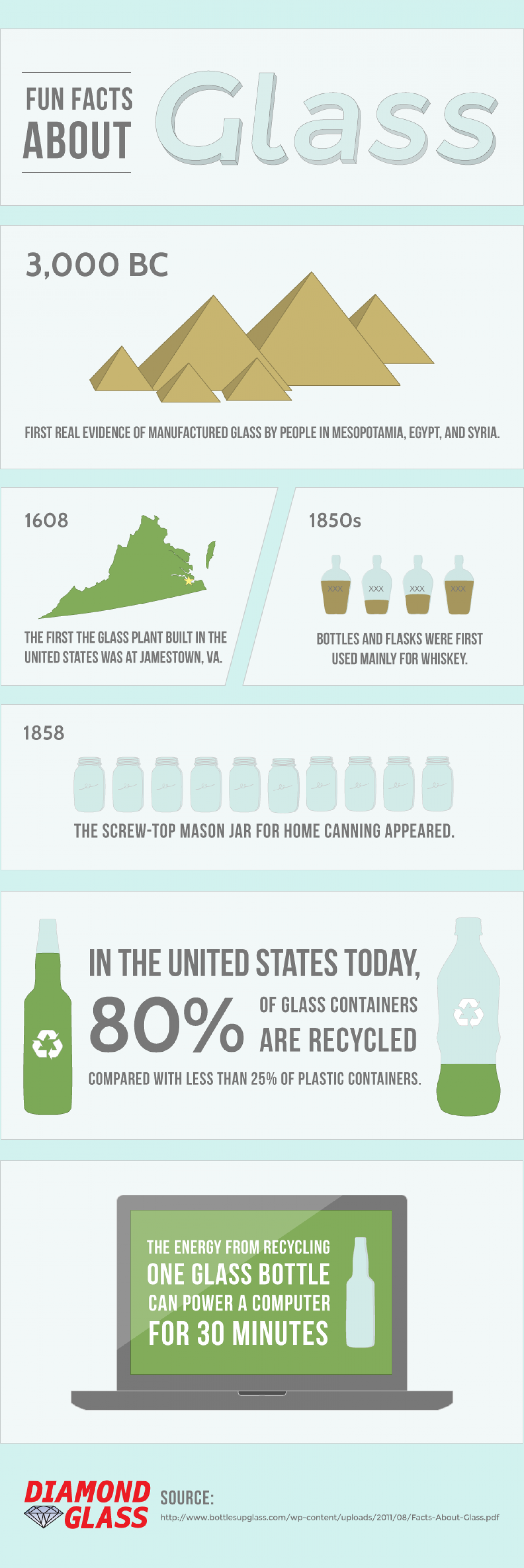 Fun Facts about Glass Infographic