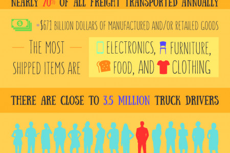 Fun Facts About Logistics and Transportation Infographic