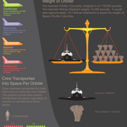 Fun Facts about the Space Shuttle Orbiter | Visual.ly