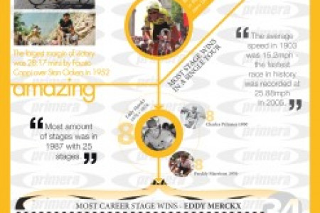 Fun Facts About The Tour De France Infographic