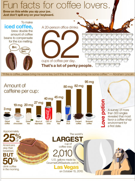 Fun Facts for Coffee Lovers  Infographic