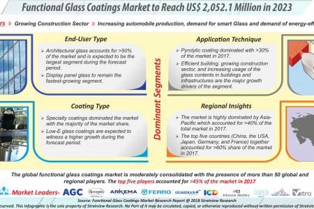 Functional Glass Coatings Market to Reach US$ 2,052.1 Million in 2023 Infographic