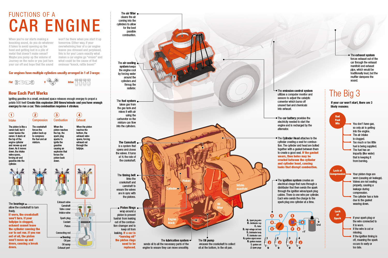FUNCTIONS OF A CAR ENGINE | Visual.ly