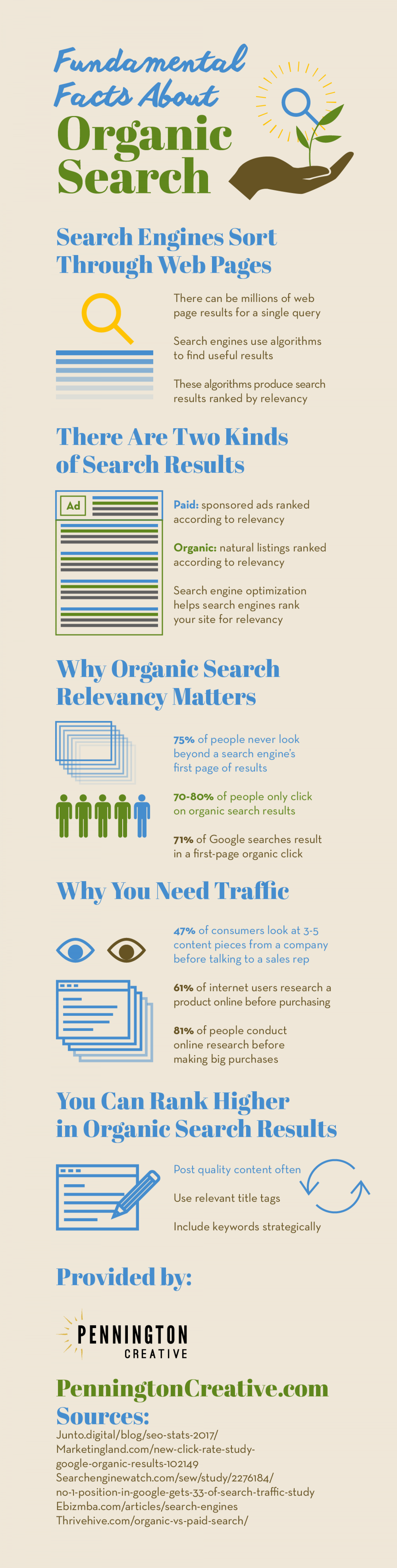 Fundamental Facts About Organic Search Infographic