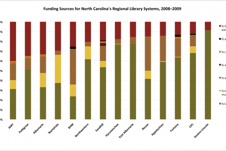 Funding Sources for North Carolina's Regional Library Systems, 2008-2009  Infographic