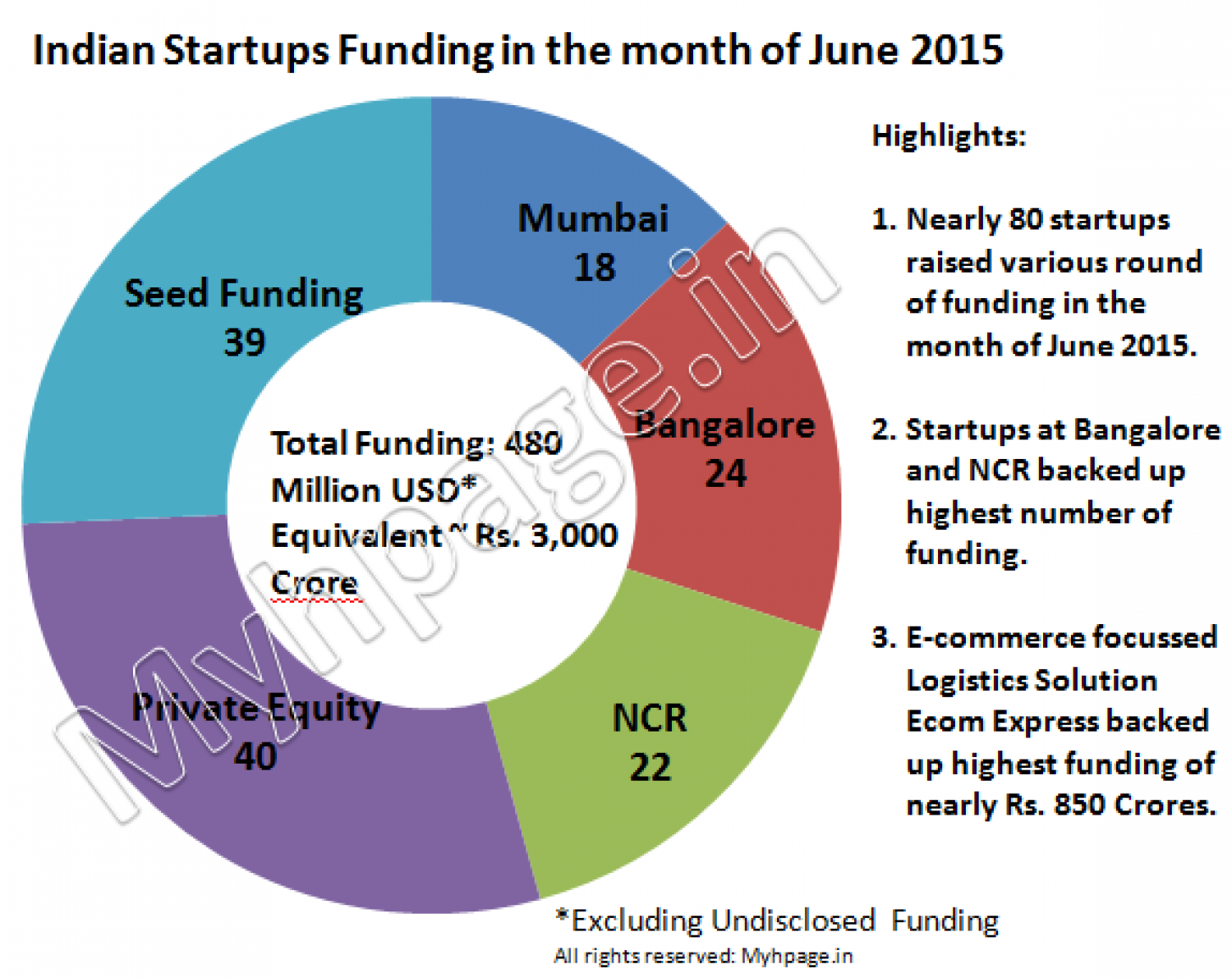 Funding stats in the month of June 2015 | Visual ly