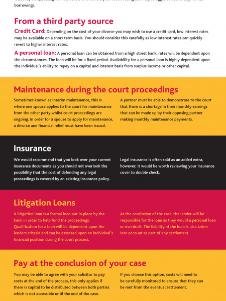 Funding Your Divorce: What Are The Options? Infographic