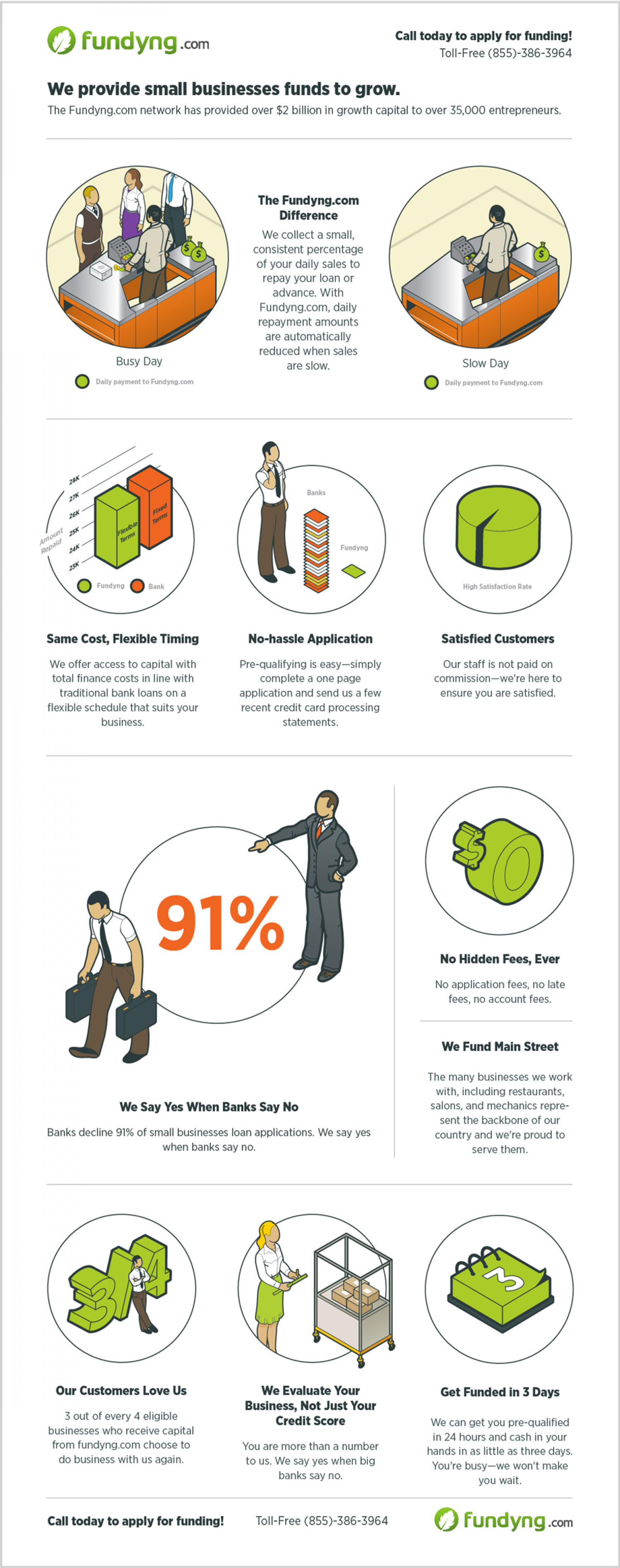 Funds for Small Businesses Infographic Infographic