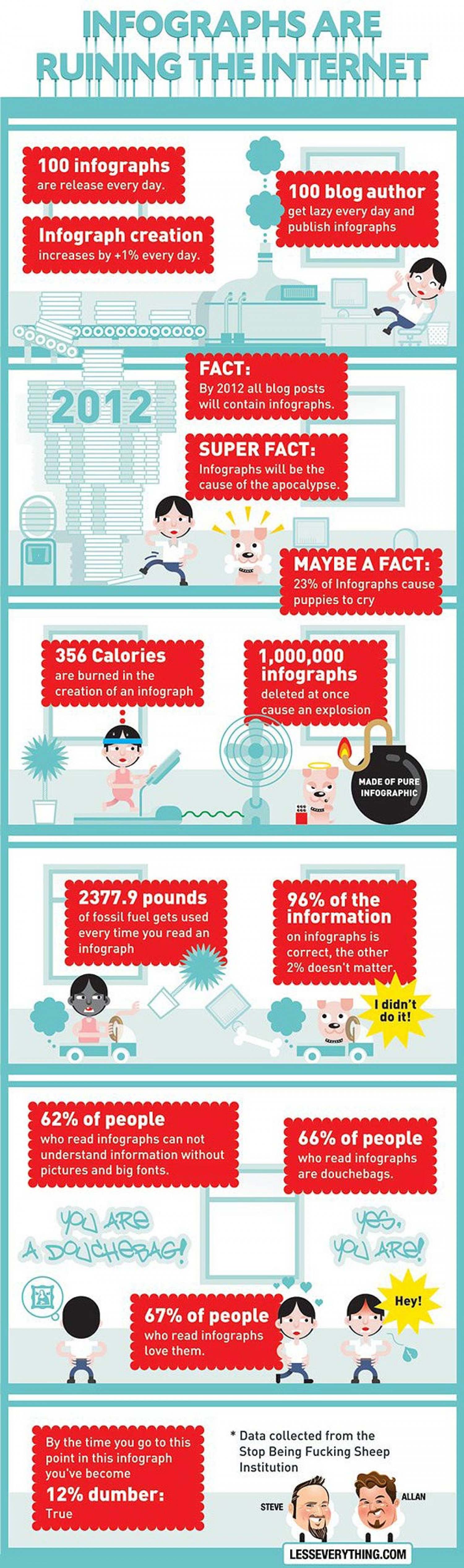 "Funny ""Facts"" about Infographics Infographic"